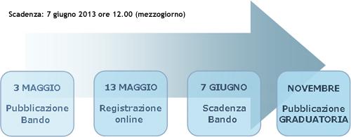 """Bando Giovani ricercatori """"Alessandro Liberati"""" 2013 - date"""