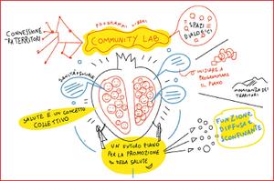"""#CommunityLAb """"Idee Guida per un futuro Piano per la Promozione della Salute"""""""